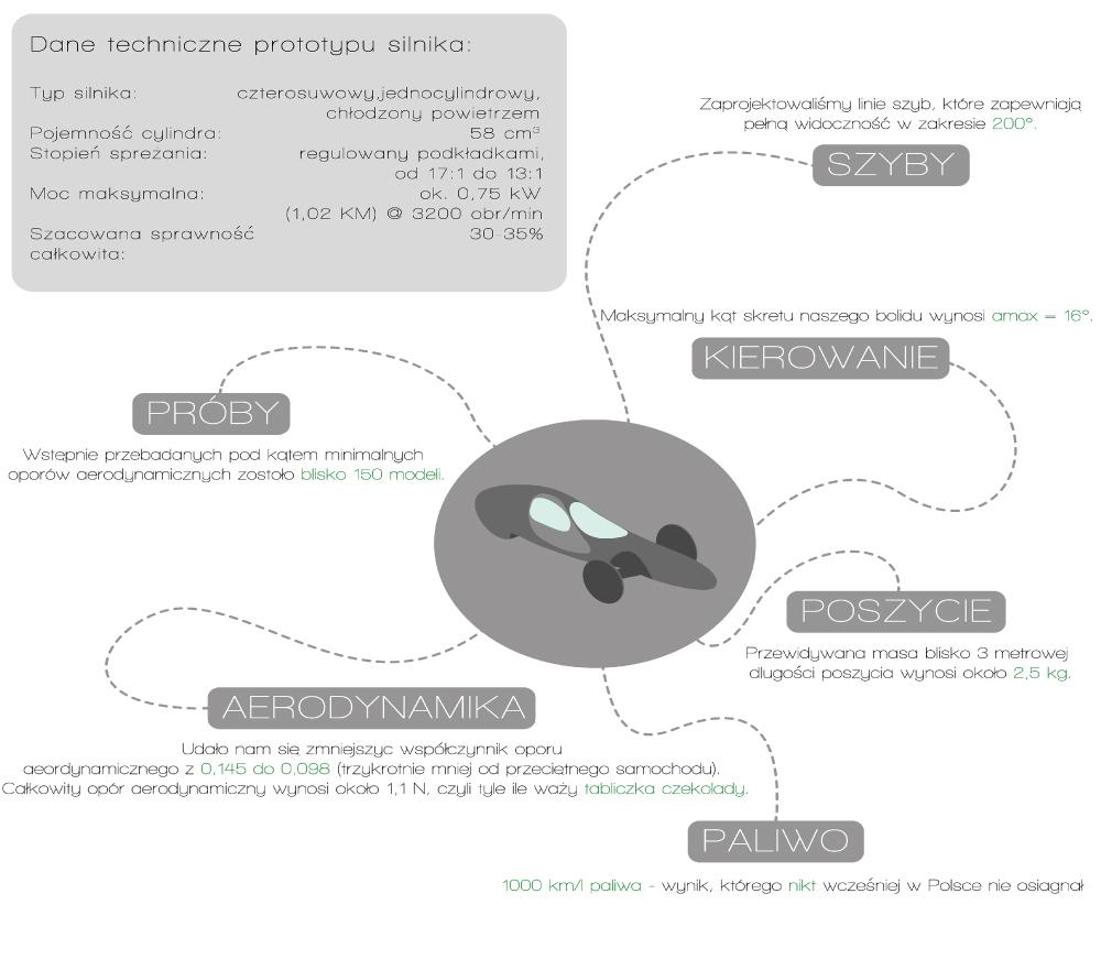 Kropelka - dane techniczne pojazdu